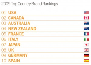 Country brand index 2009 Futurebrand